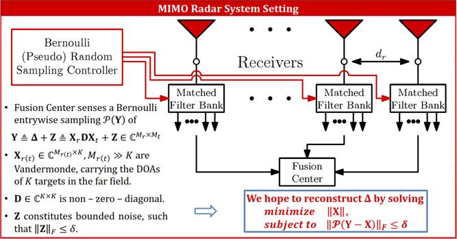 Petropulu-mimo-radar-667x340.png